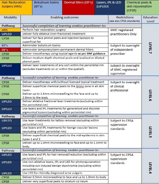 level 7 academic table